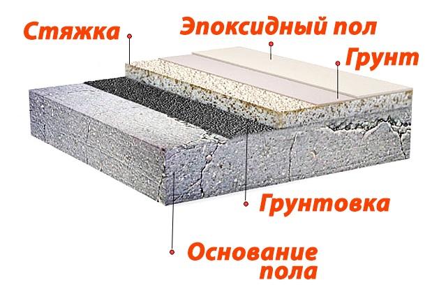 Эпоксидные наливные полы состав